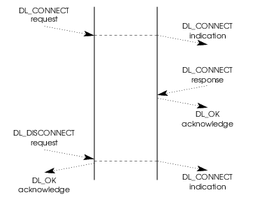 Message Flow: DL_DISCONNECT Indication Arrives after DL_CONNECT Response is Sent
