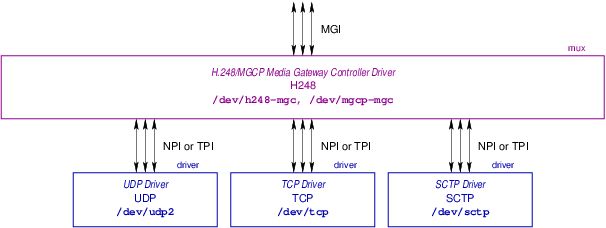 Media Gateway Controller Stack